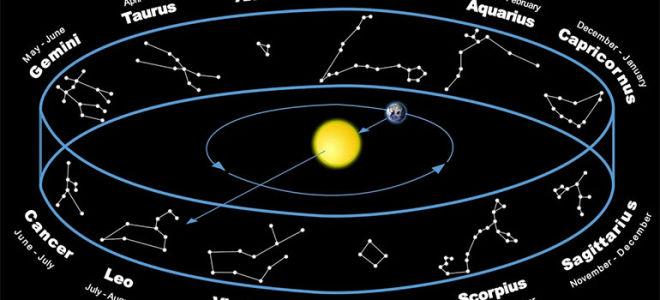 Список зодиакальных созвездий