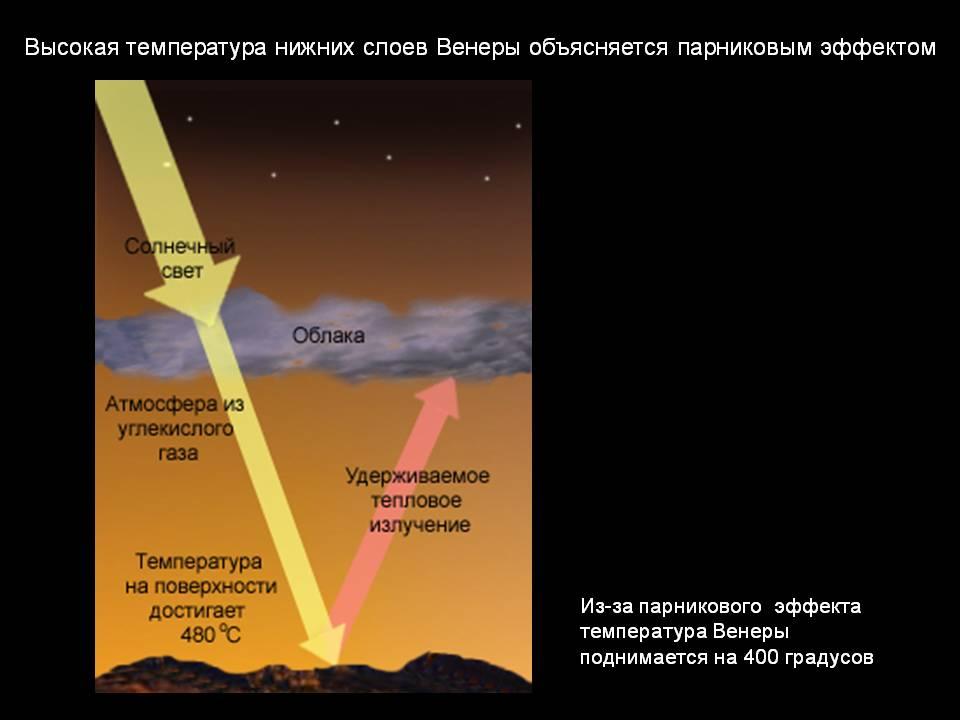 Парниковый эффект на Венере (схема)