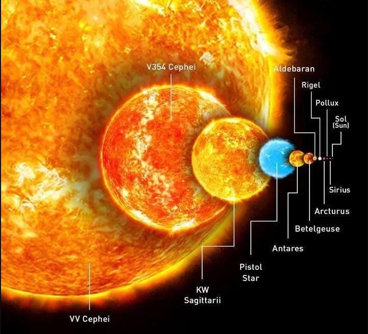 Наглядное сравнение Солнца с другими звёздами
