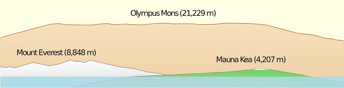 Высота вулкана на Марсе