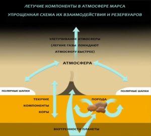 Газы в марсианской атмосфере