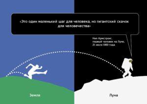 Аномальная гравитация