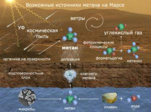 Источники метана на Марсе