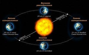 Вращение планеты Земля вокруг солнца