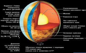 Схема строения планеты