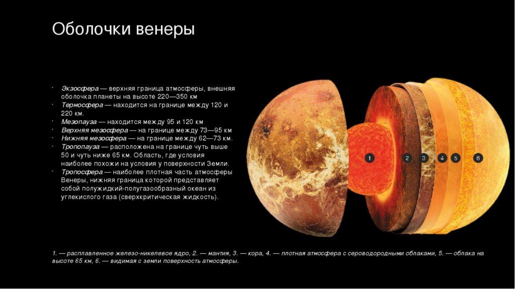 Схема оболочек Венеры