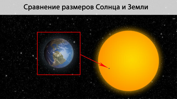 Наглядное сравнение Земли и Солнца
