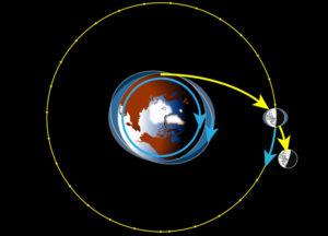 Теория захвата Луны