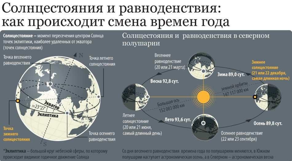 Схема механизма смены времен года на Земле