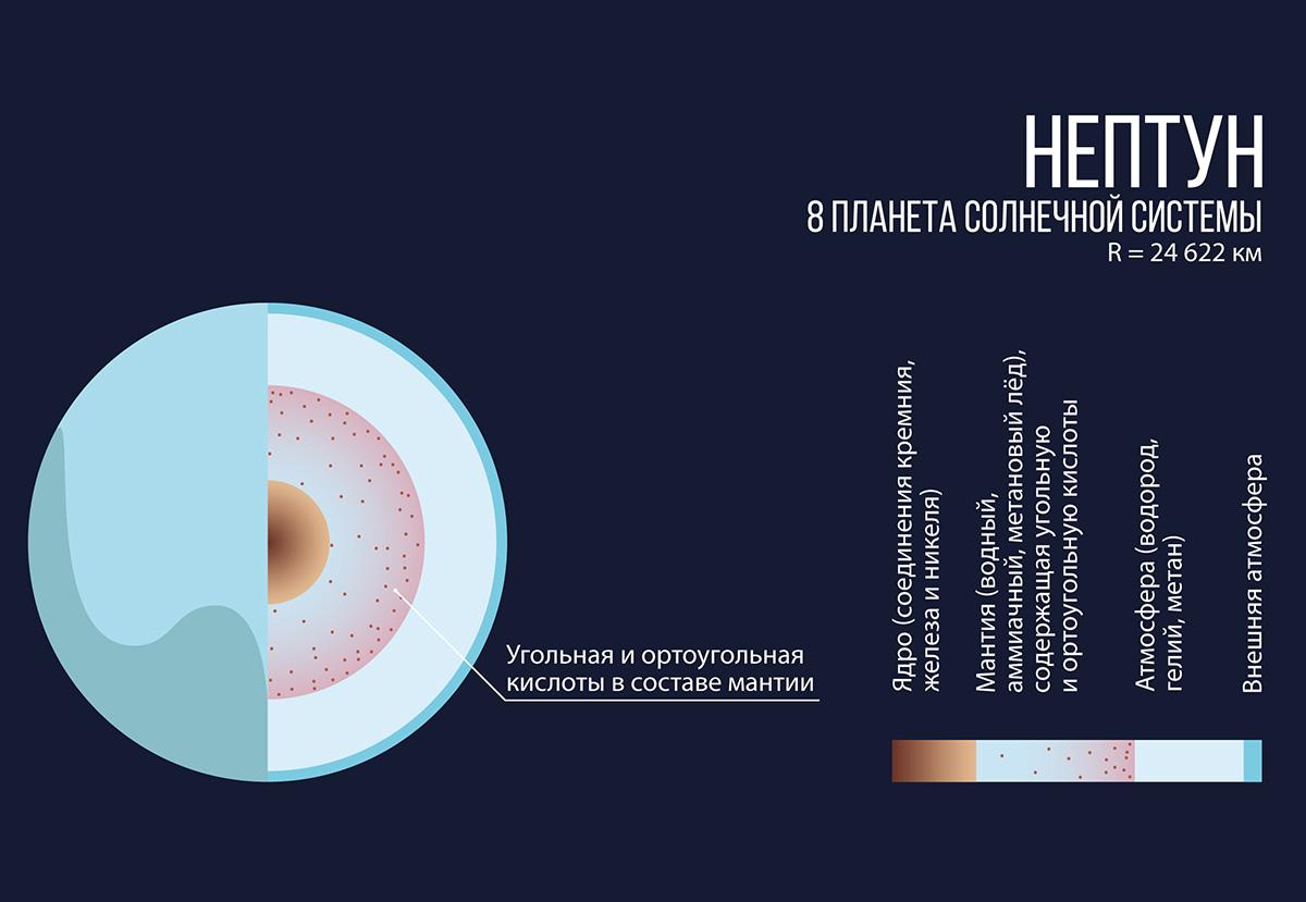 Ядро планеты Нептун