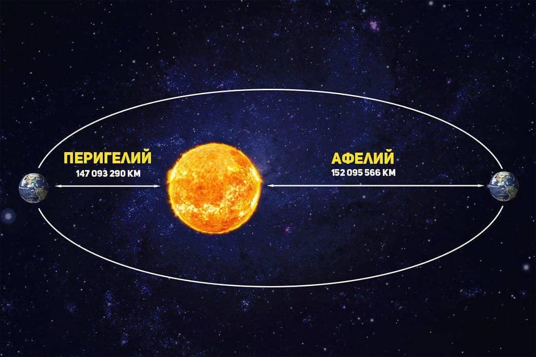Удаленность Земли от Солнца