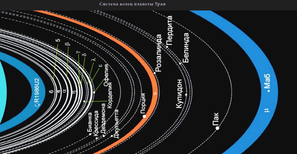 Схематическое изображение системы колец Урана с подписями