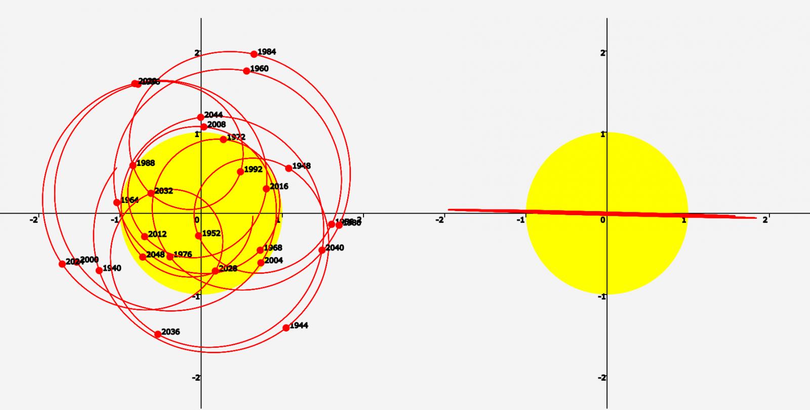 Центр масс солнечной системы