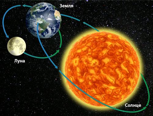 Наша планетная система