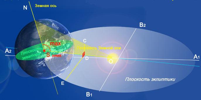 Эклиптика земли схема
