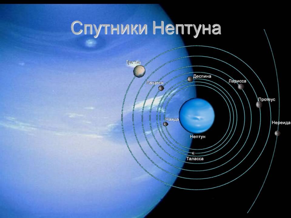 Спутники Нептуна.