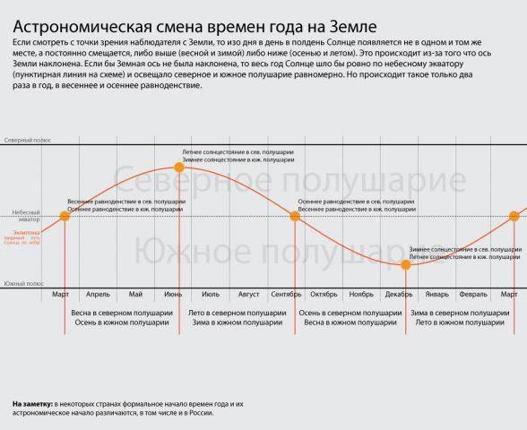 Схема механизма астрономической смены времен года