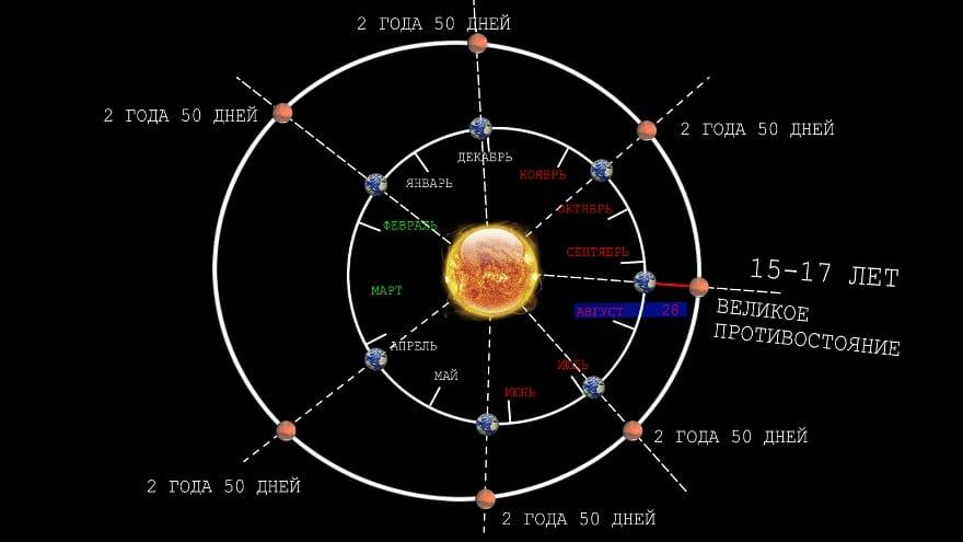 Орбитальный период Марса