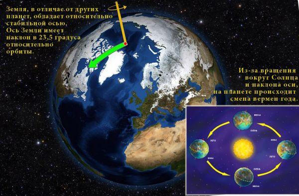 Объяснение причины смены времен года на Земле