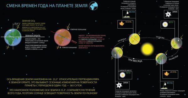 Подробная схема механизма смены времен года на Земле
