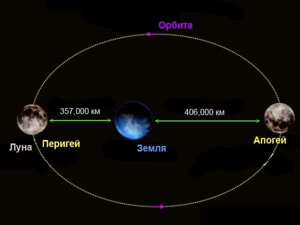 Определение расстояния от Земли до Луны