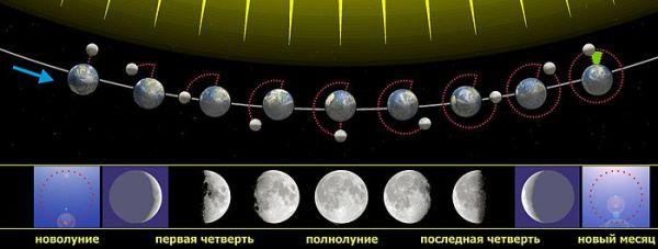 Движение Луны.