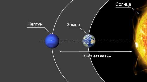 От Земли до Нептуна