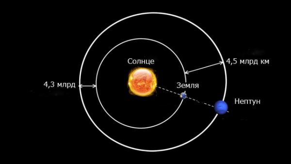 Расстояние до Земли.