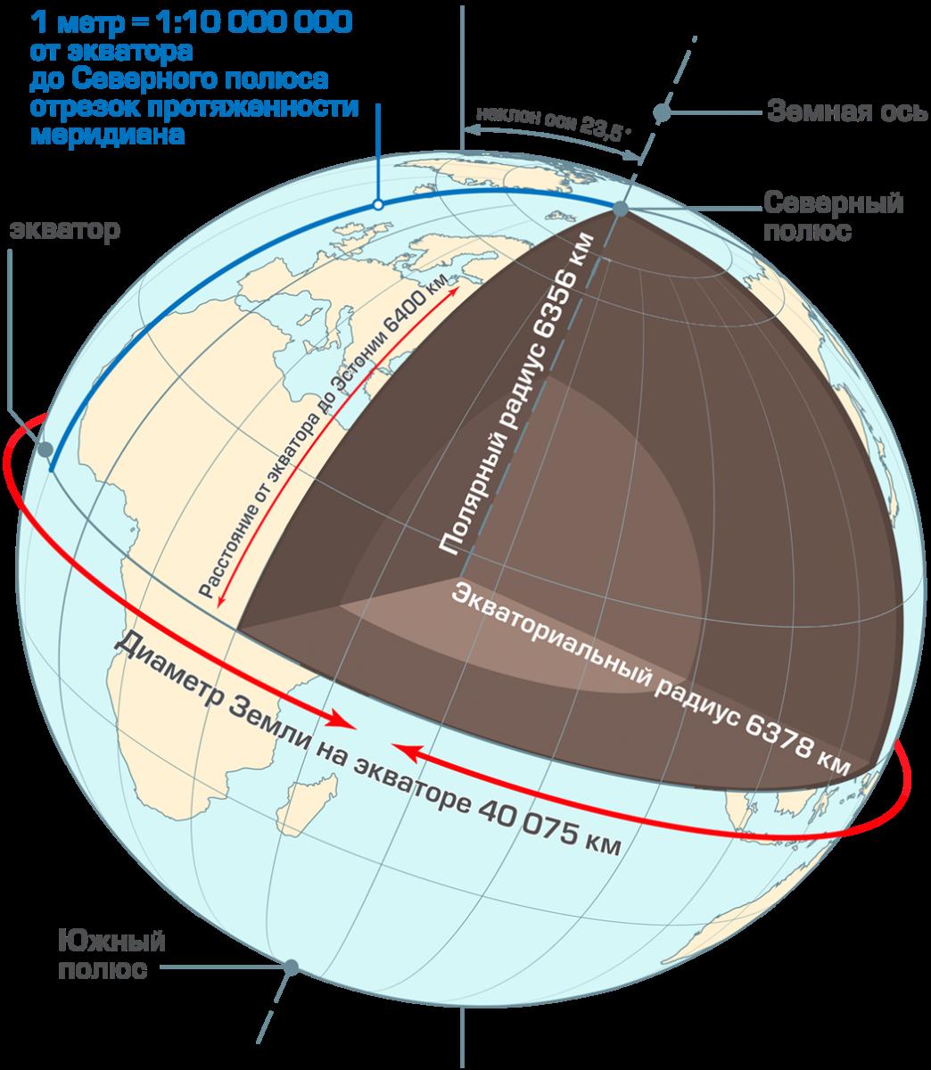 Форма Земли.