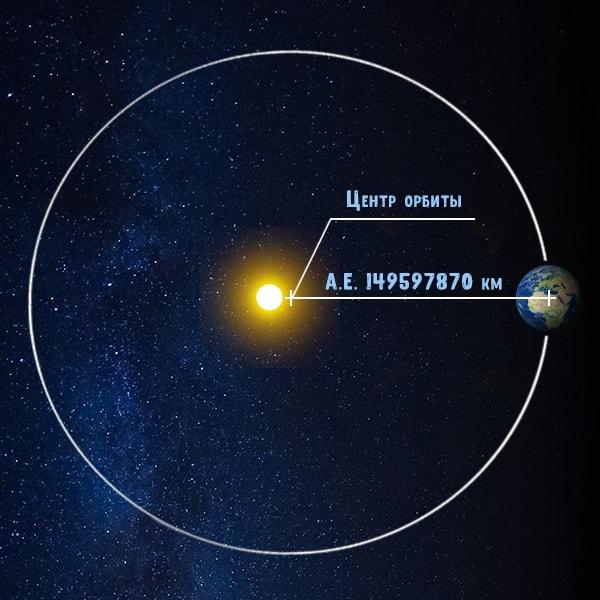 Расстояние до Солнца.
