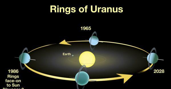 Орбита Урана и его кольца.