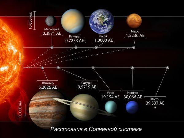 Расстояния в Солнечной системе.