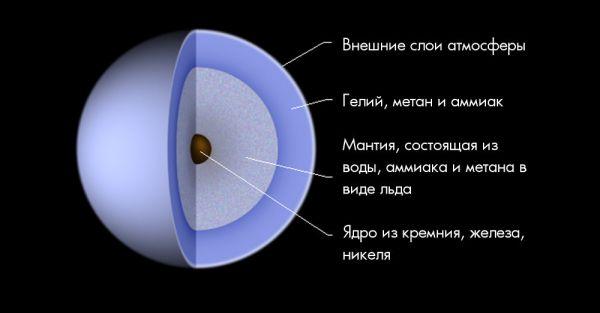 Строение Урана.