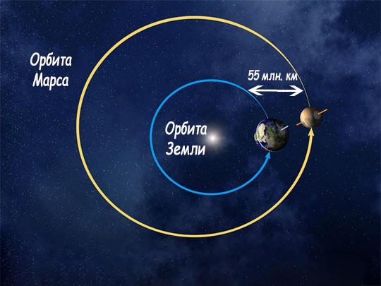 От Земли до Марса