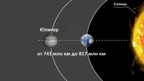Удаленность Юпитера от Солнца
