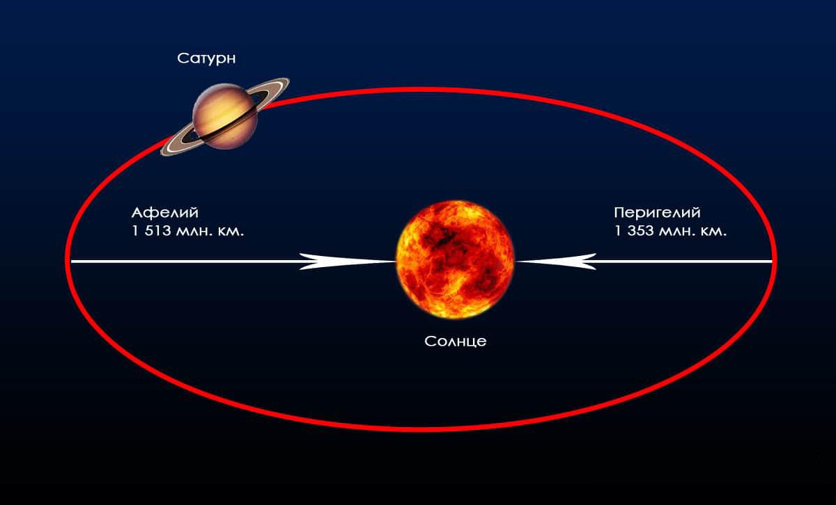 Орбита планеты Сатурн