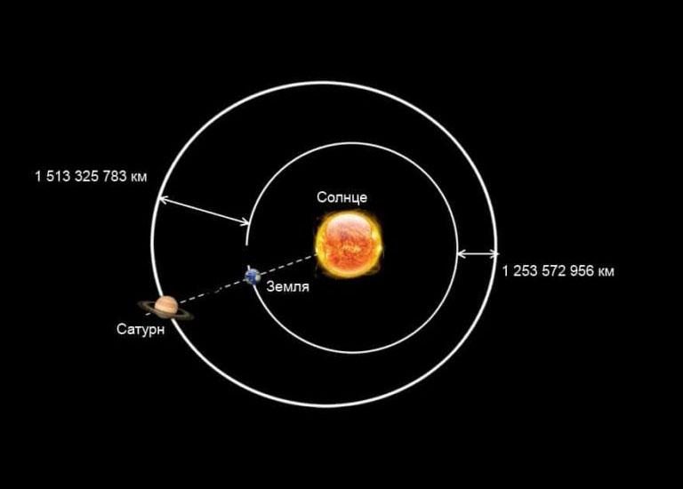 Расстояние до Сатурна