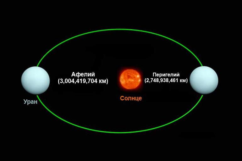 Удаленность Урана от Солнца