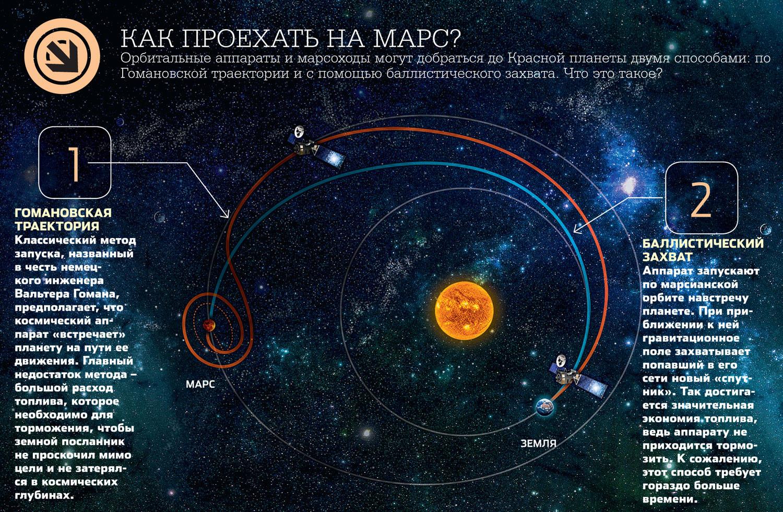 Траектории полета до Марса