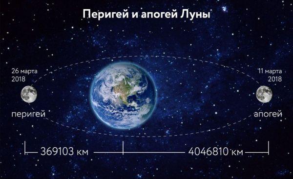 Траектория движения Луны вокруг Земли
