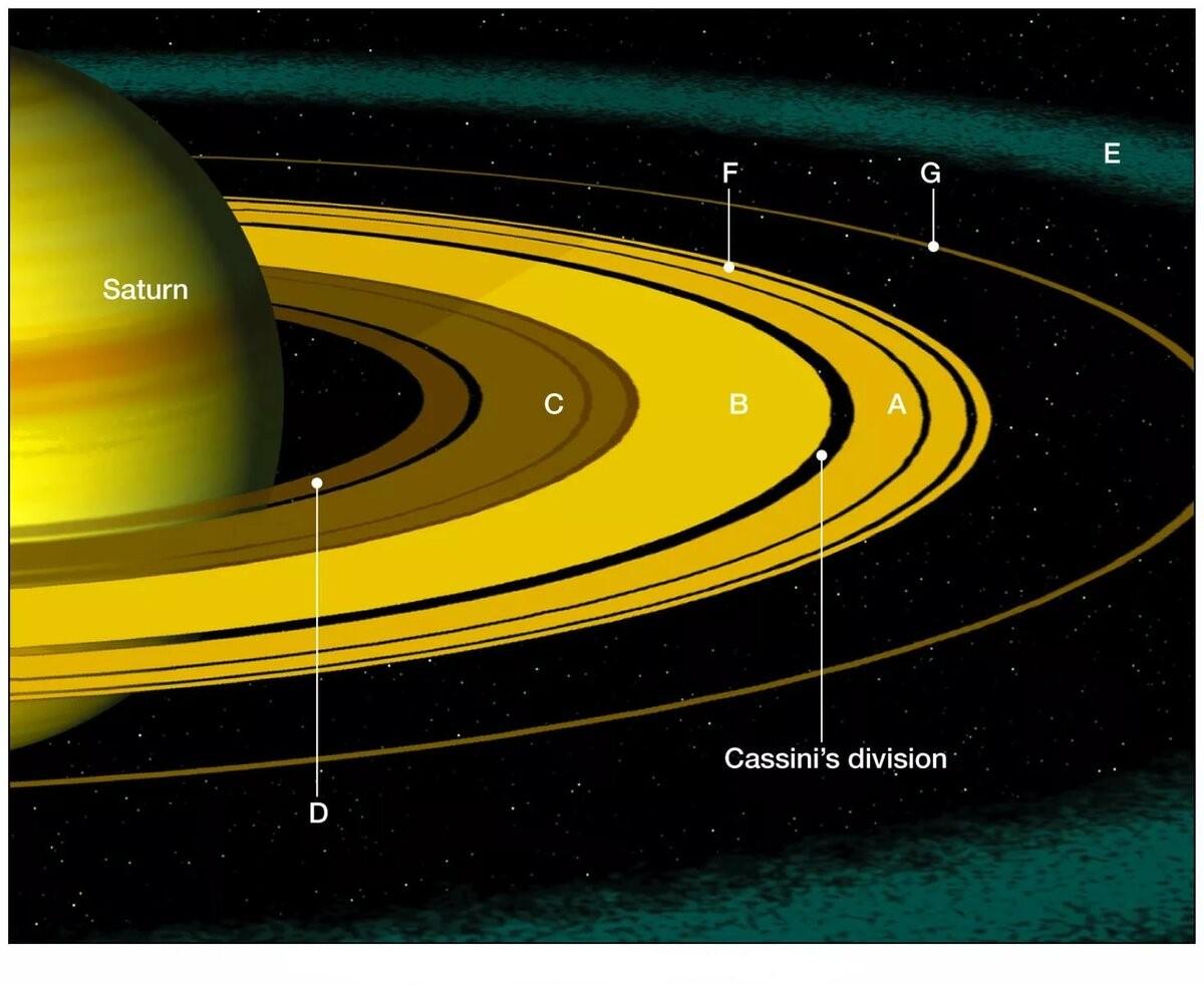 Кольца планеты с названиями
