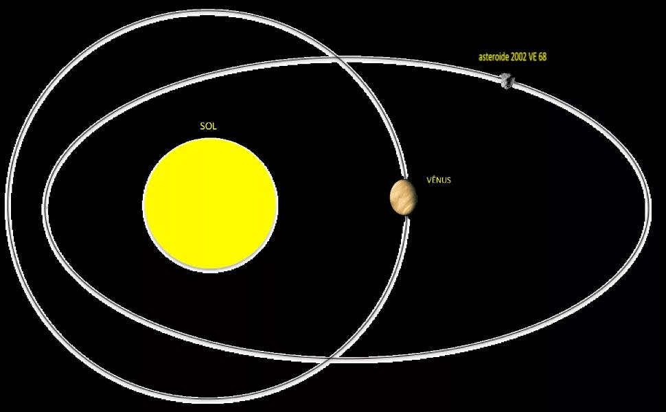 Астероид 2002 VE68