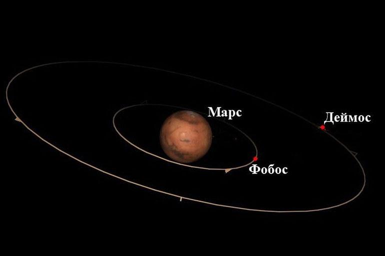 Орбита Фобоса