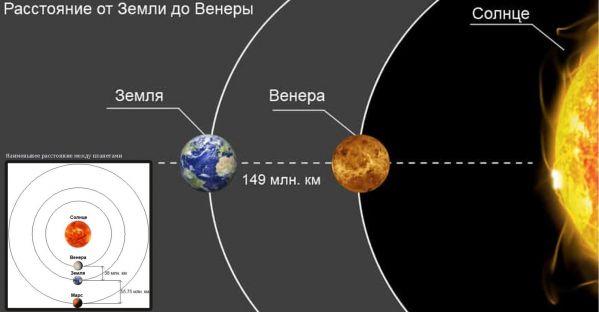 Разные расстояния Венеры от Земли