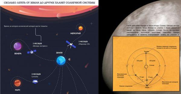 Схемы, показывающие сколько лететь от Земли до Венеры