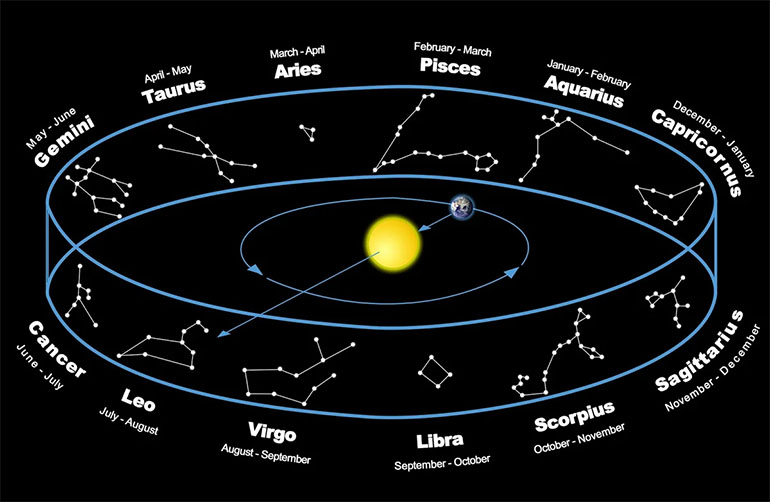 Карта зодиакальных созвездий