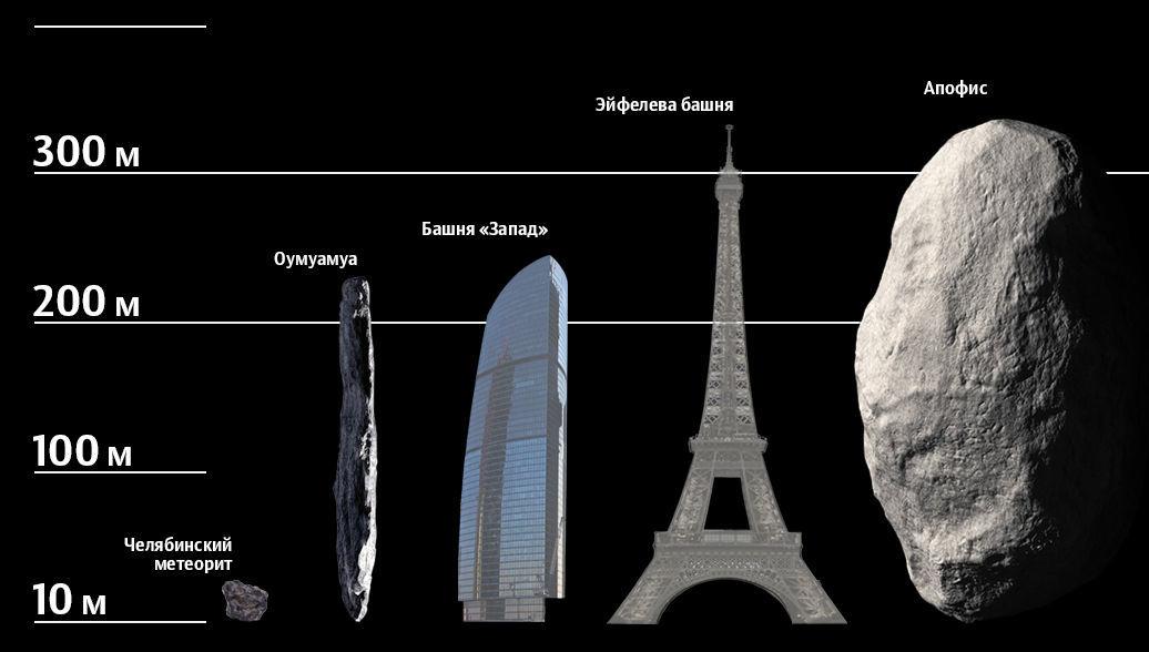 Величина астероида
