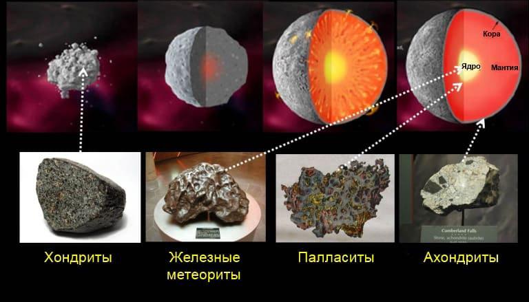 Существующие типы метеоритов