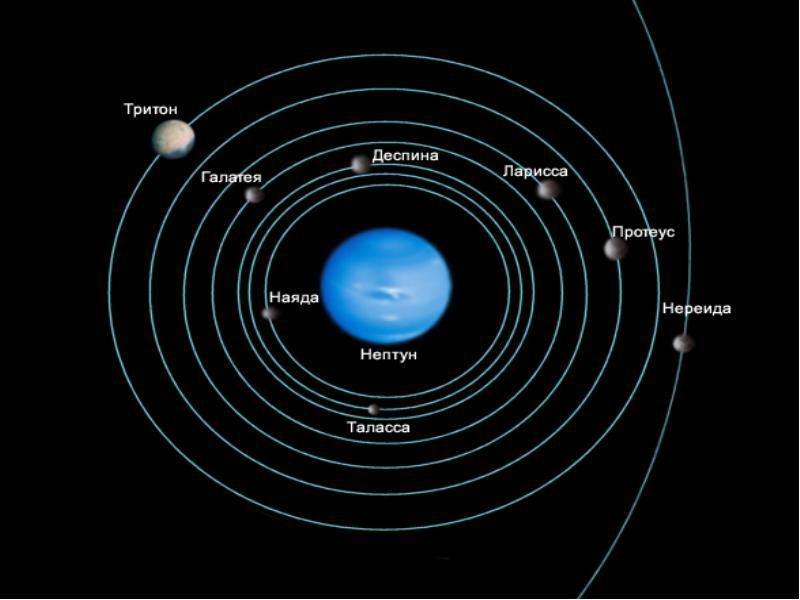 Планета и спутники